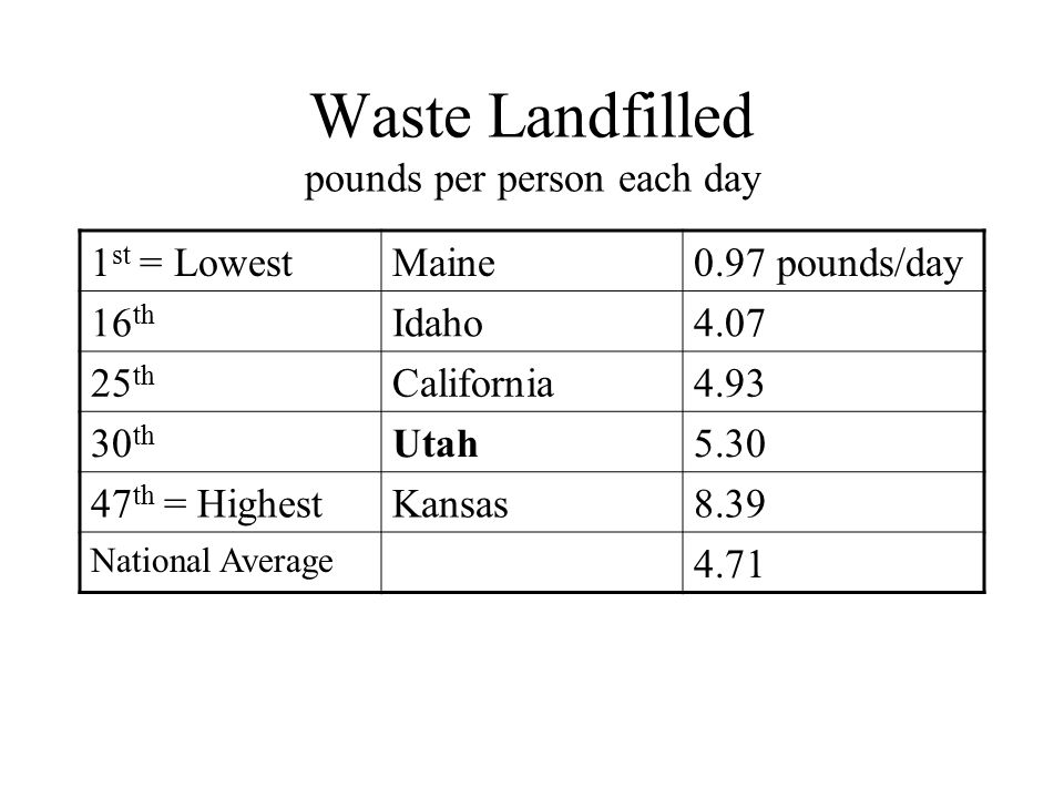 Waste Landfilled pounds per person each day 1 st = LowestMaine0.97 pounds/day 16 th Idaho4.07 25 th California4.93 30 th Utah5.30 47 th = HighestKansas8.39 National Average 4.71