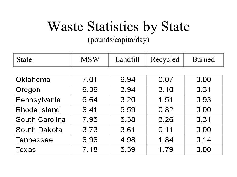 Waste Statistics by State (pounds/capita/day) StateMSWLandfillRecycledBurned