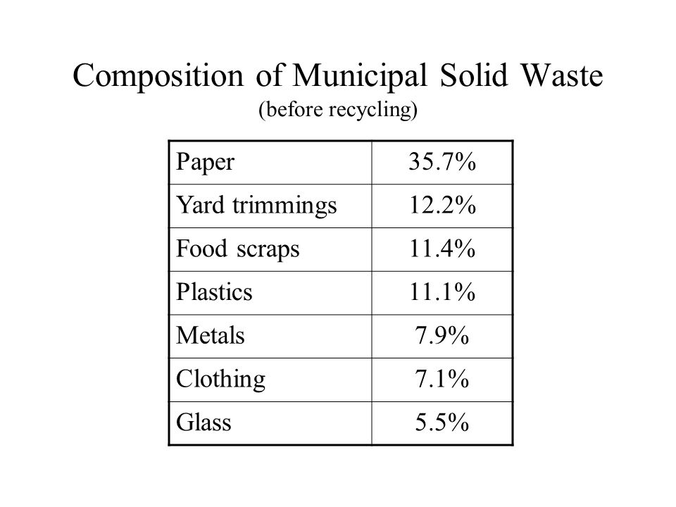 Composition of Municipal Solid Waste (before recycling) Paper35.7% Yard trimmings12.2% Food scraps11.4% Plastics11.1% Metals7.9% Clothing7.1% Glass5.5%
