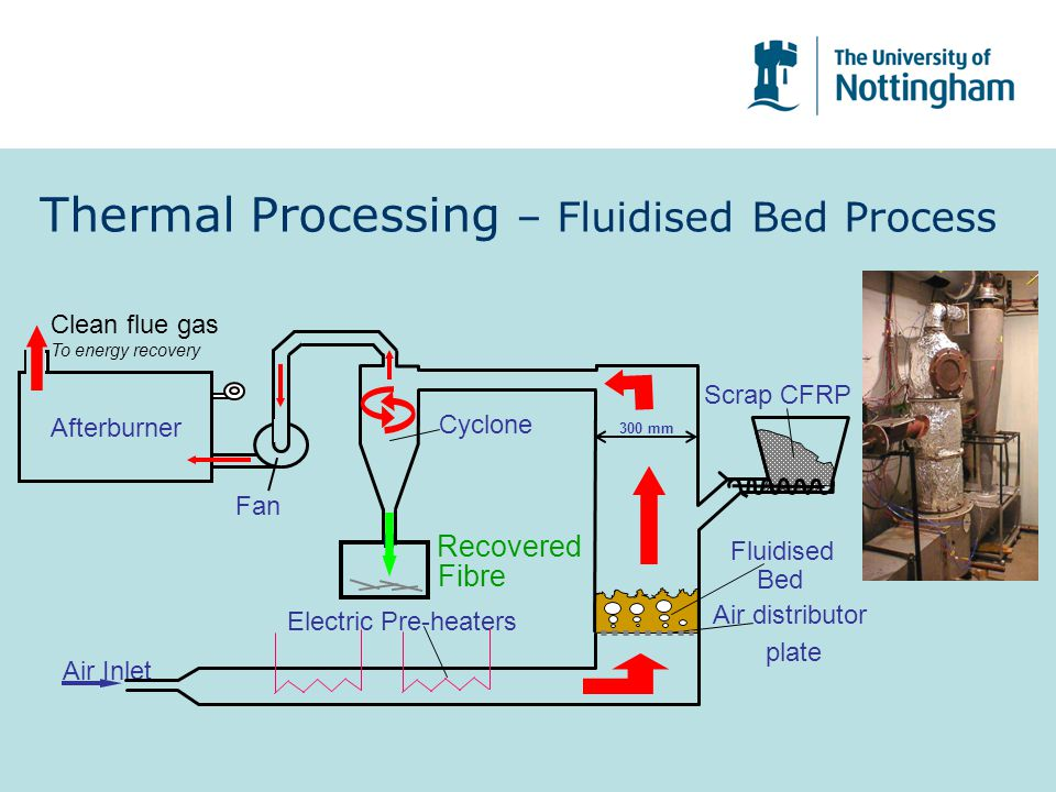 Thermal Processing – Fluidised Bed Process Cyclone Air Inlet Electric Pre-heaters Fibre Scrap CFRP Recovered Fluidised Bed Air distributor plate 300 mm Afterburner Clean flue gas To energy recovery Fan