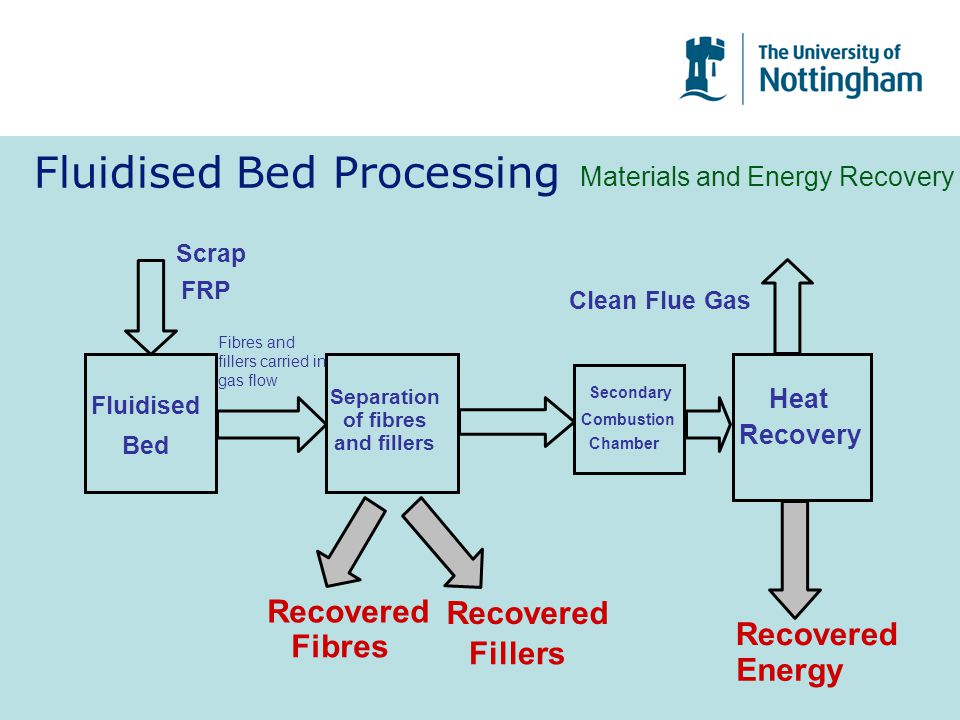 Fluidised Bed Processing Materials and Energy Recovery Fluidised Bed Scrap FRP Separation of fibres and fillers Recovered Fibres Recovered Fillers Heat Recovery Recovered Energy Clean Flue Gas Secondary Combustion Chamber Fibres and fillers carried in gas flow