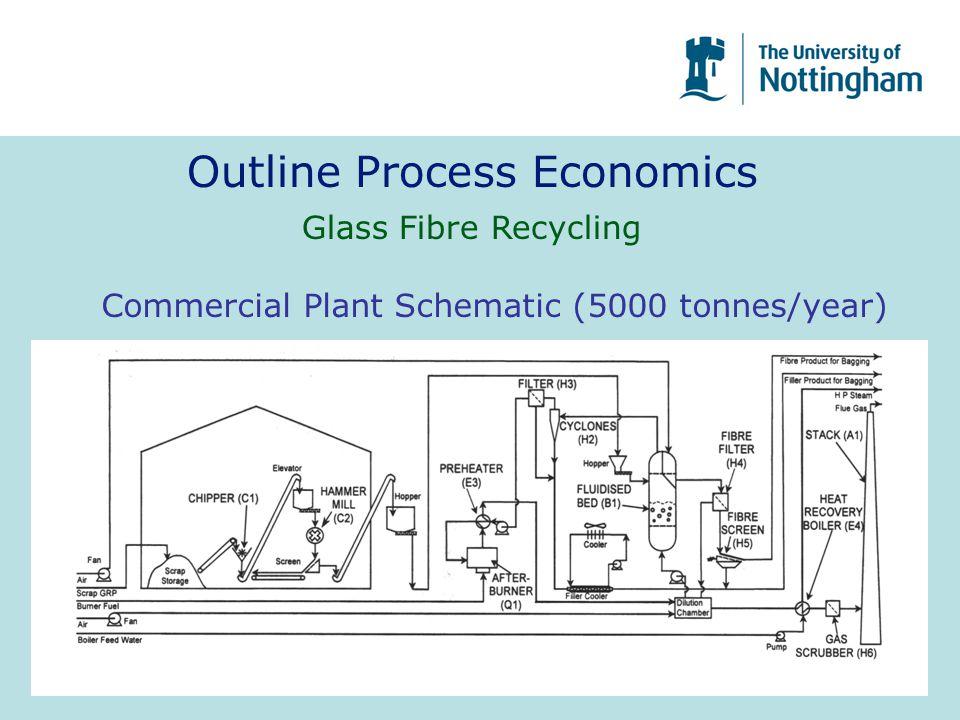 Outline Process Economics Glass Fibre Recycling Commercial Plant Schematic (5000 tonnes/year)