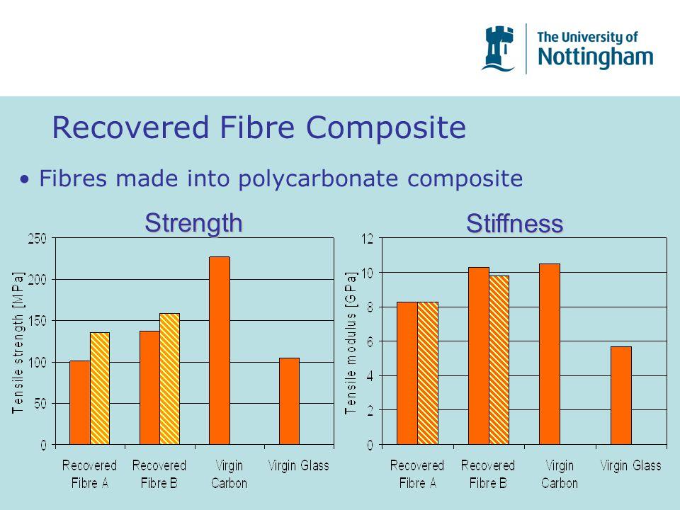 Recovered Fibre Composite Fibres made into polycarbonate composite Strength Stiffness