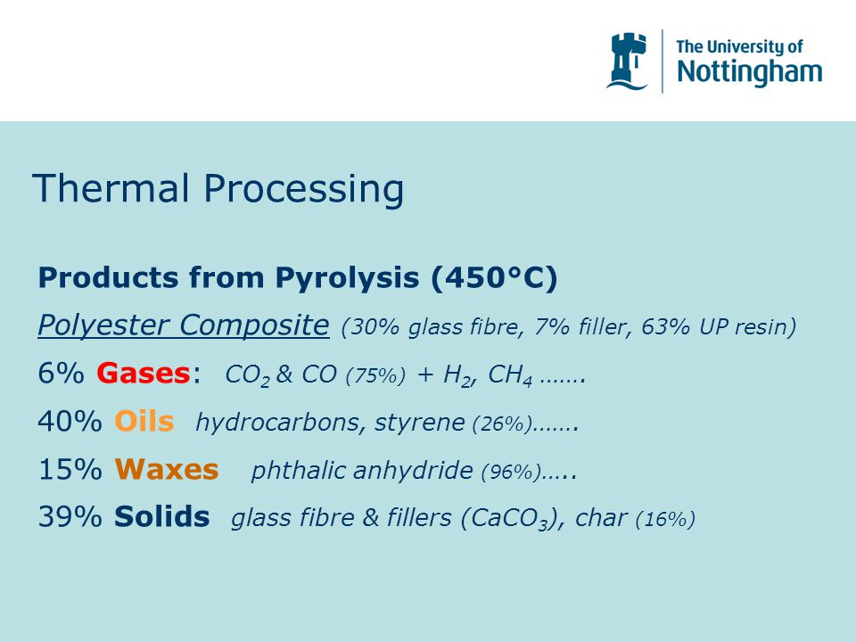 Thermal Processing Products from Pyrolysis (450°C) Polyester Composite (30% glass fibre, 7% filler, 63% UP resin) 6% Gases: CO 2 & CO (75%) + H 2, CH 4 …….
