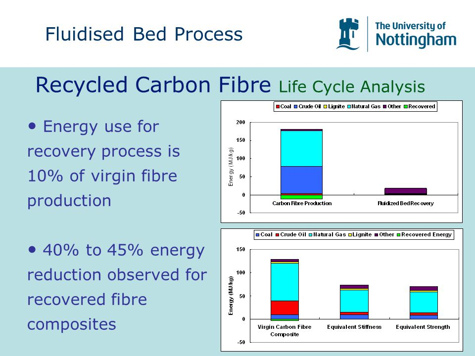 Recycled Carbon Fibre Life Cycle Analysis Energy use for recovery process is 10% of virgin fibre production 40% to 45% energy reduction observed for recovered fibre composites Fluidised Bed Process