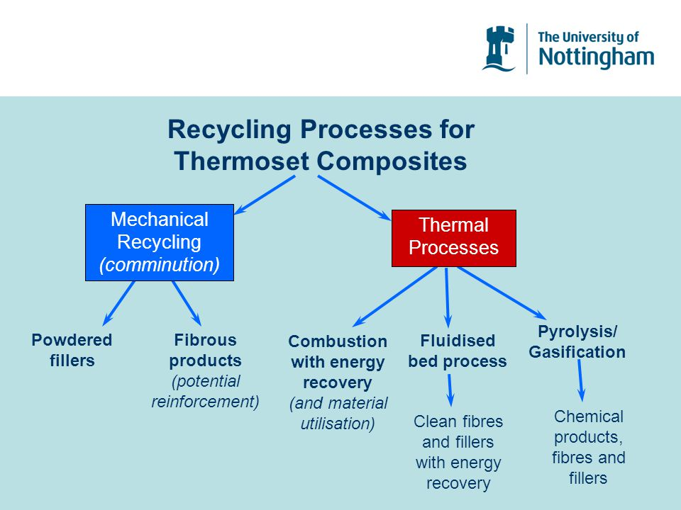 Recycling Processes for Thermoset Composites Powdered fillers Fibrous products (potential reinforcement) Combustion with energy recovery (and material utilisation) Fluidised bed process Pyrolysis/ Gasification Chemical products, fibres and fillers Clean fibres and fillers with energy recovery Thermal Processes Mechanical Recycling (comminution)