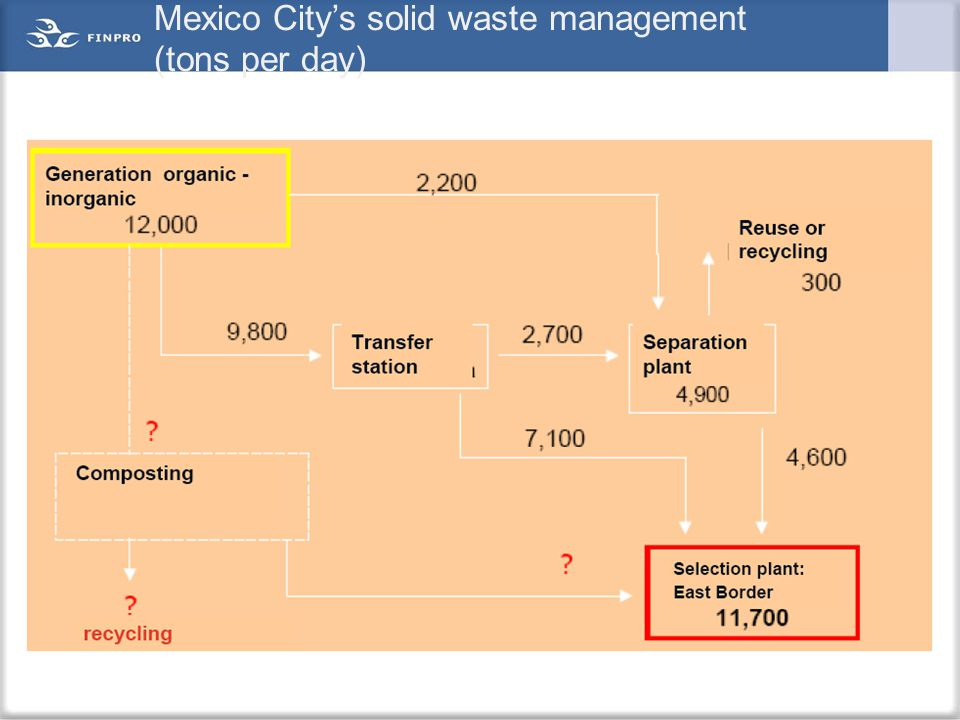 Mexico City's solid waste management (tons per day)