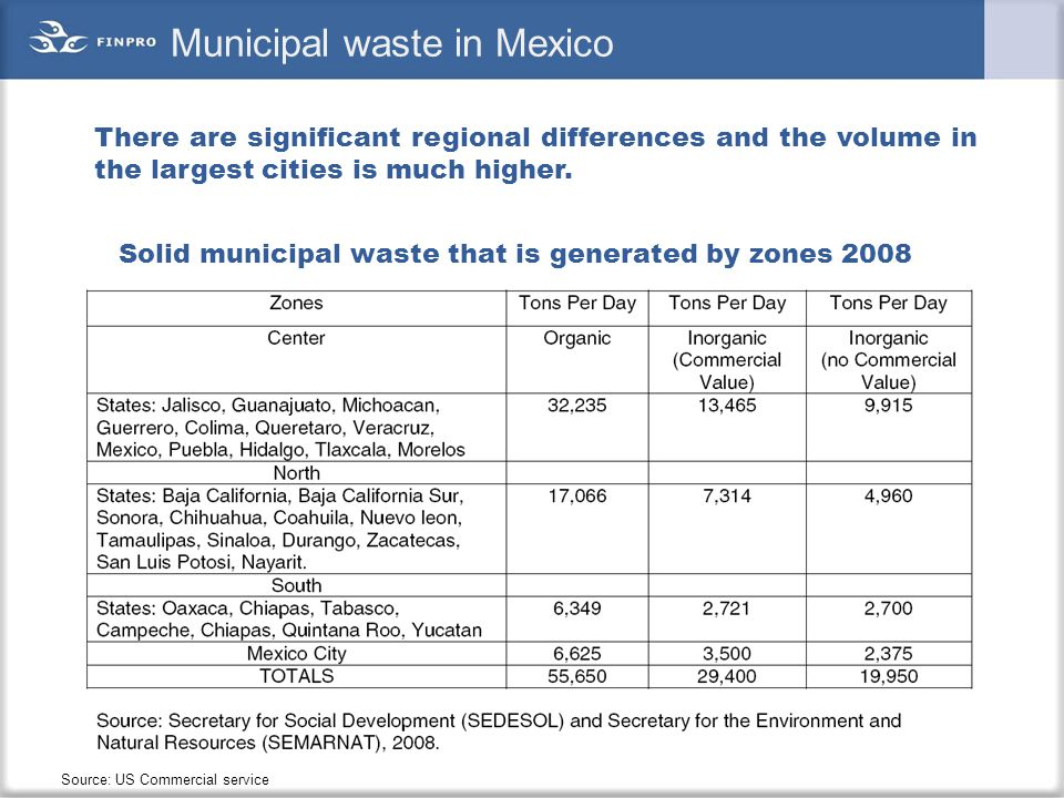 Municipal waste in Mexico There are significant regional differences and the volume in the largest cities is much higher. Source: US Commercial servic