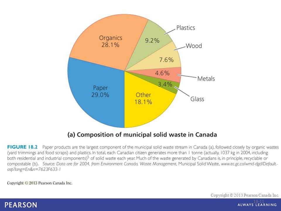 © 2010 Pearson Education Canada Copyright © 2013 Pearson Canada Inc. 18-11