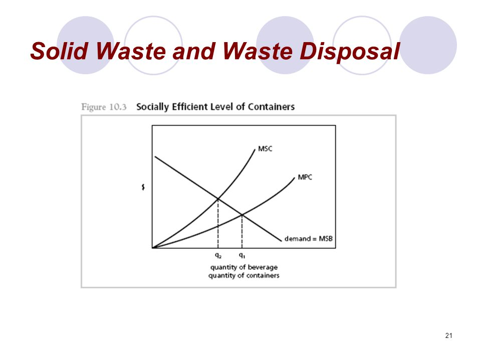 21 Solid Waste and Waste Disposal