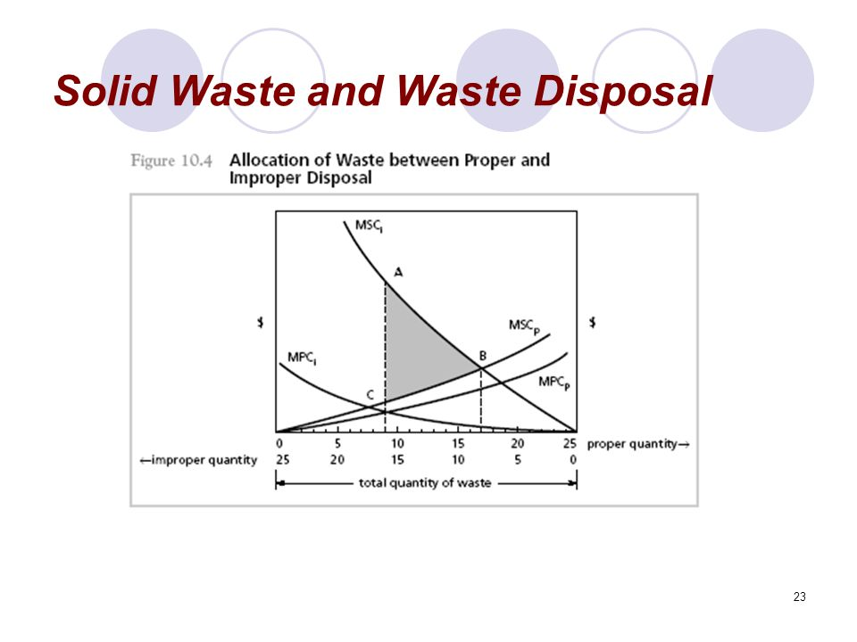 23 Solid Waste and Waste Disposal