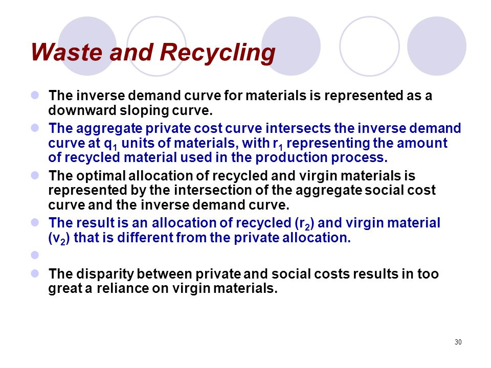 30 Waste and Recycling The inverse demand curve for materials is represented as a downward sloping curve.