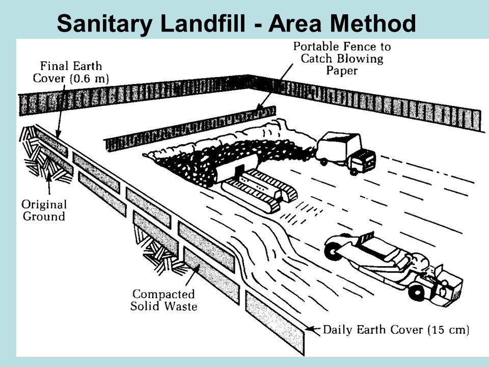 Sanitary Landfill - Area Method