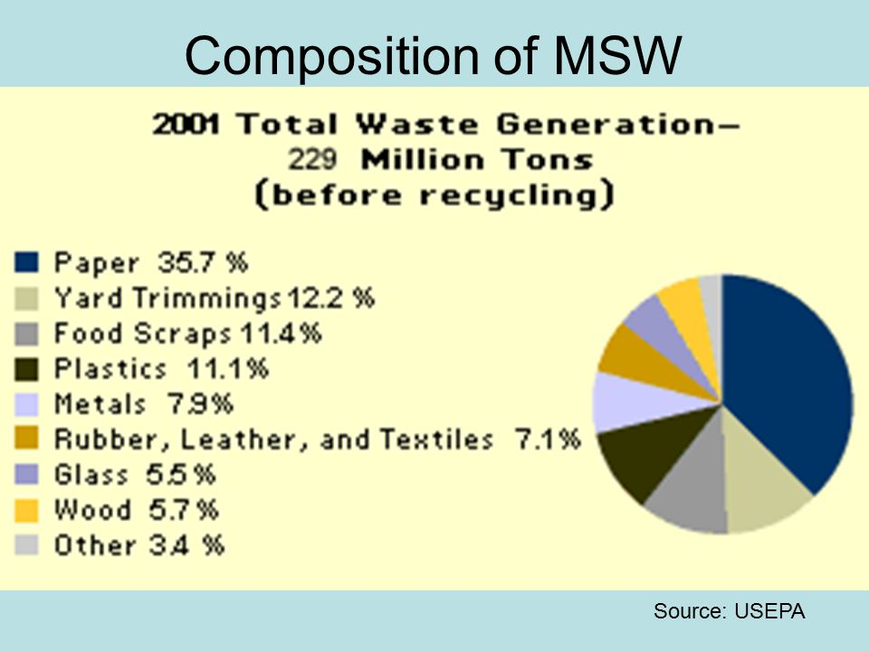 Composition of MSW Source: USEPA
