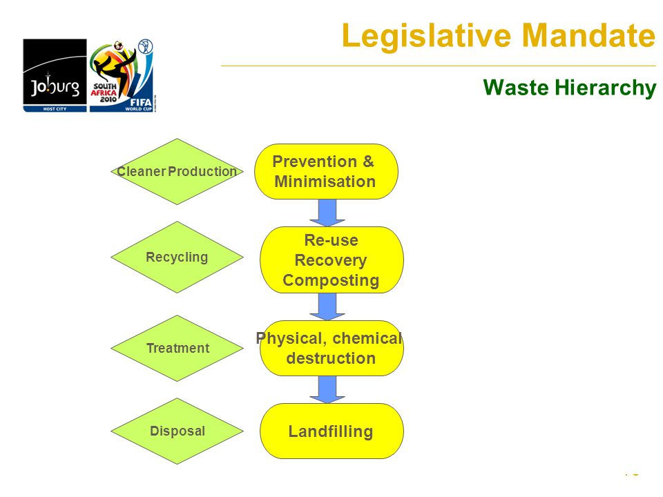 16 Legislative Mandate _______________________________________________________________________ Waste Hierarchy Prevention & Minimisation Re-use Recovery Composting Cleaner Production Recycling Physical, chemical destruction Landfilling Treatment Disposal