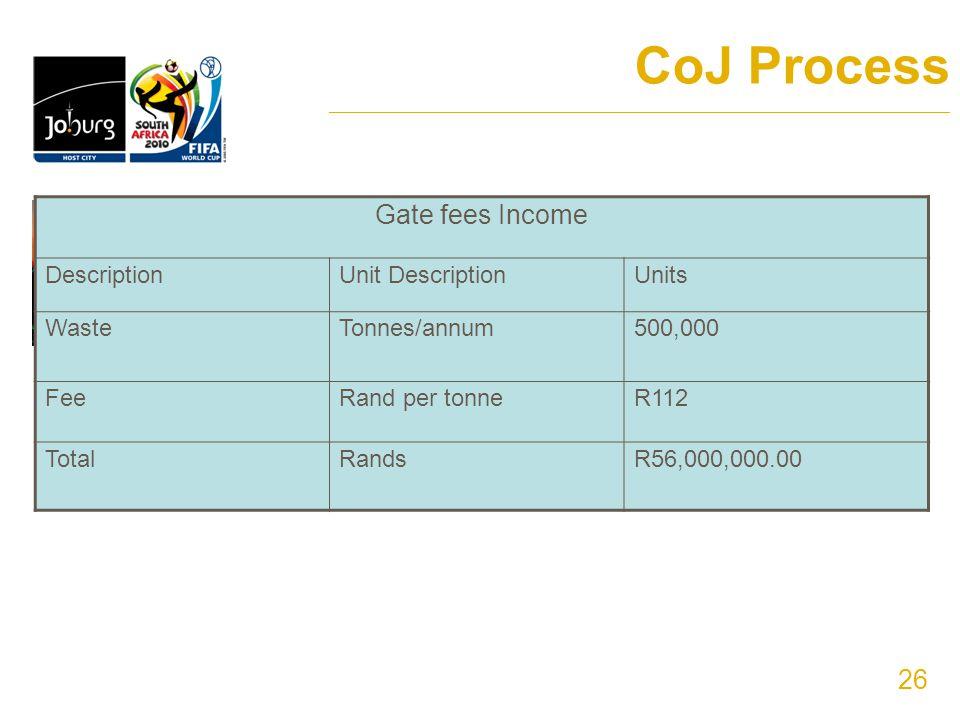 26 CoJ Process ______________________________________________________________________ Gate fees Income DescriptionUnit DescriptionUnits WasteTonnes/annum500,000 FeeRand per tonneR112 TotalRandsR56,000,000.00