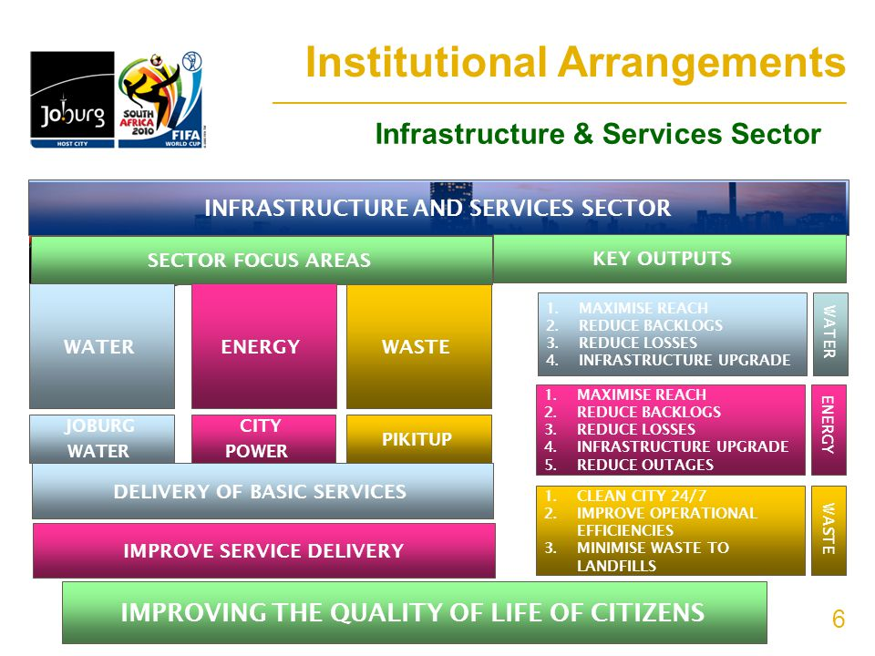 6 INFRASTRUCTURE AND SERVICES SECTOR SECTOR FOCUS AREAS KEY OUTPUTS WATER JOBURG WATER ENERGY CITY POWER WASTE PIKITUP DELIVERY OF BASIC SERVICES IMPROVE SERVICE DELIVERY WATER 1.MAXIMISE REACH 2.REDUCE BACKLOGS 3.REDUCE LOSSES 4.INFRASTRUCTURE UPGRADE ENERGY 1.MAXIMISE REACH 2.REDUCE BACKLOGS 3.REDUCE LOSSES 4.INFRASTRUCTURE UPGRADE 5.REDUCE OUTAGES WASTE 1.CLEAN CITY 24/7 2.IMPROVE OPERATIONAL EFFICIENCIES 3.MINIMISE WASTE TO LANDFILLS IMPROVING THE QUALITY OF LIFE OF CITIZENS Institutional Arrangements _______________________________________________________________________ Infrastructure & Services Sector