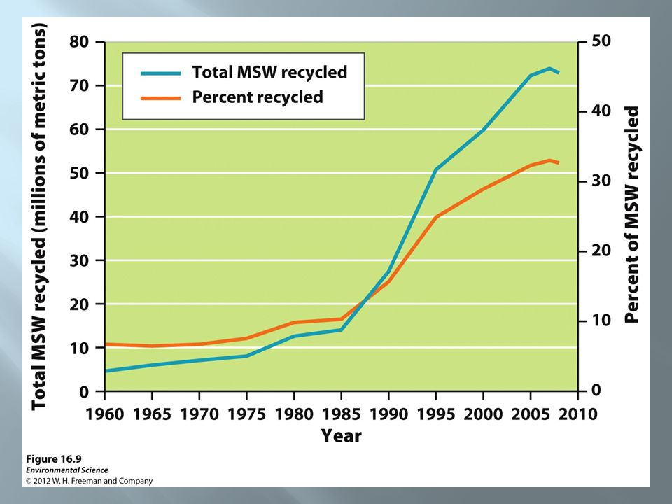 Resource Conservation and Recovery Act (RCRA)- designed to reduce or eliminate hazardous waste.