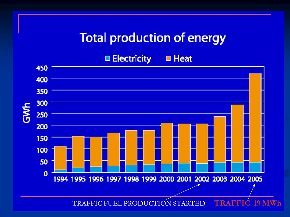TRAFFIC 19 MWh TRAFFIC FUEL PRODUCTION STARTED