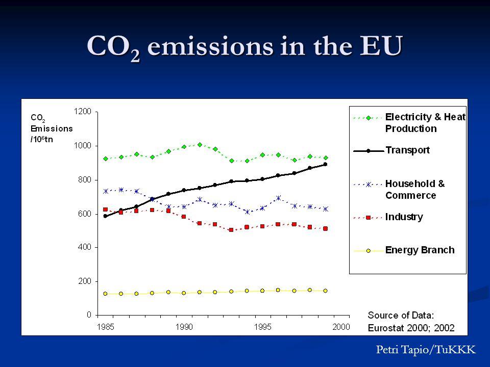 CO 2 emissions in the EU Petri Tapio/TuKKK