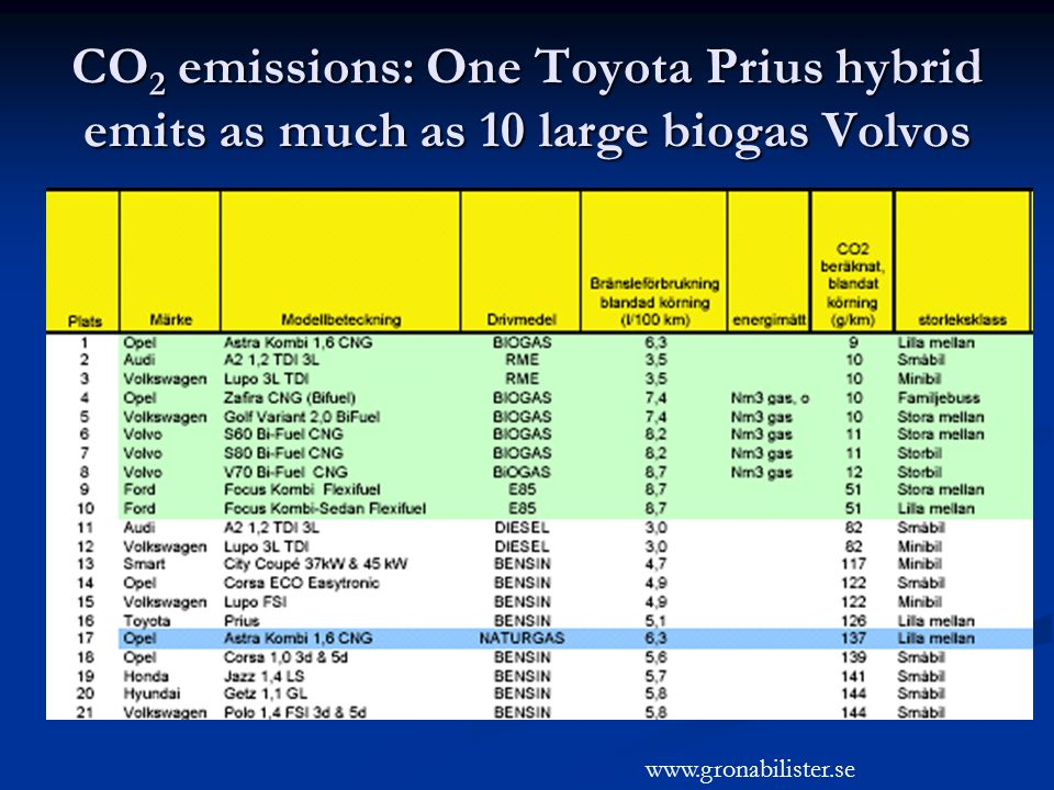 CO 2 emissions: One Toyota Prius hybrid emits as much as 10 large biogas Volvos www.gronabilister.se