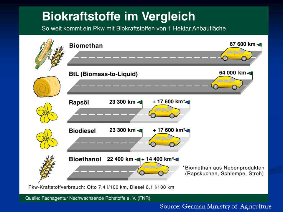 Source: German Ministry of Agriculture