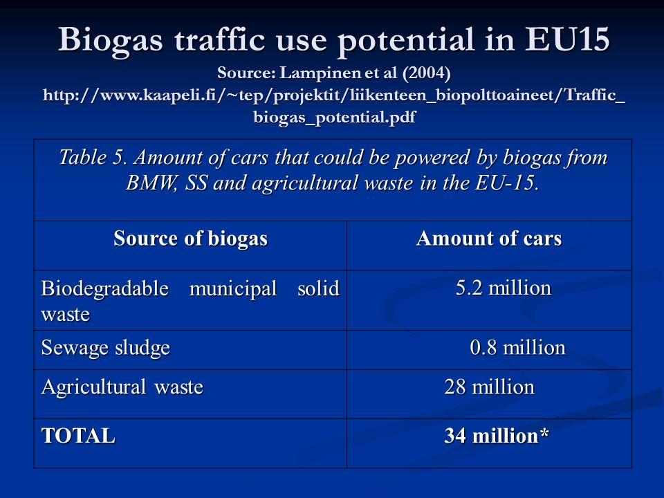Biogas traffic use potential in EU15 Source: Lampinen et al (2004) http://www.kaapeli.fi/~tep/projektit/liikenteen_biopolttoaineet/Traffic_ biogas_potential.pdf Table 5.