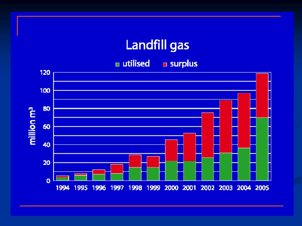 Waste based biogas has the lowest lifecycle greenhouse gas emissions of all traffic biofuels, incl.