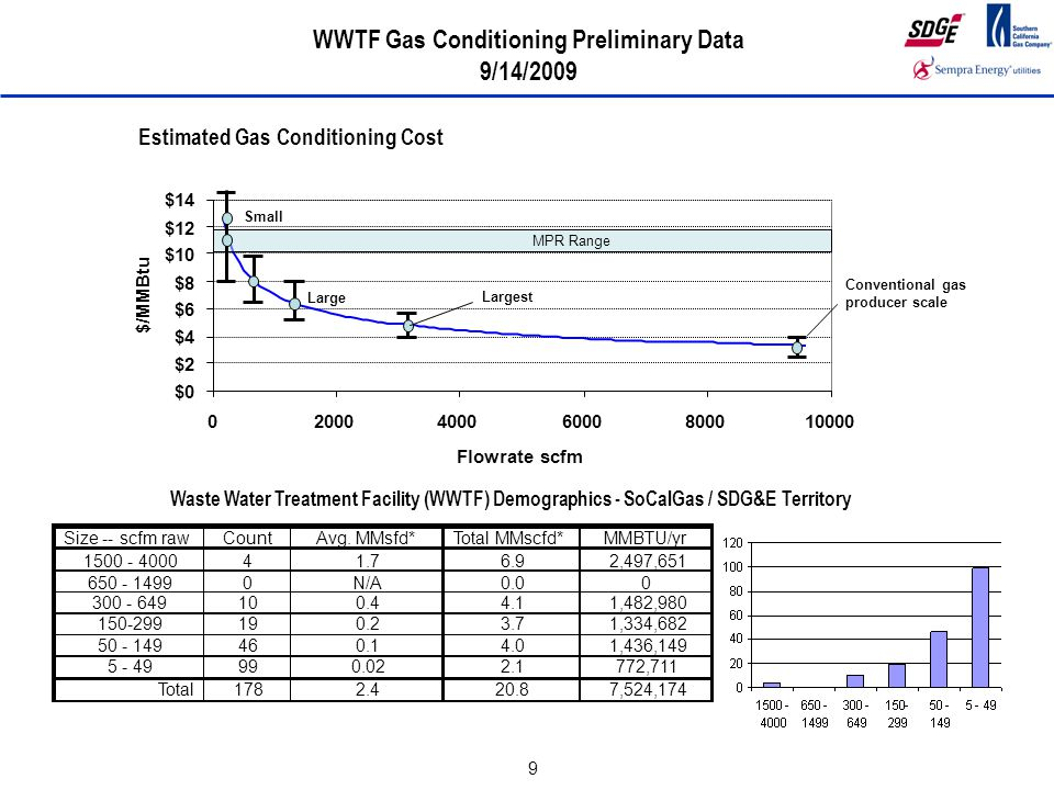 9 Estimated Gas Conditioning Cost $0 $2 $4 $6 $8 $10 $12 $14 0200040006000800010000 Flowrate scfm $/MMBtu WWTF Gas Conditioning Preliminary Data 9/14/2009 Small Large Largest MPR Range Conventional gas producer scale Waste Water Treatment Facility (WWTF) Demographics - SoCalGas / SDG&E Territory Size -- scfm rawCountAvg.