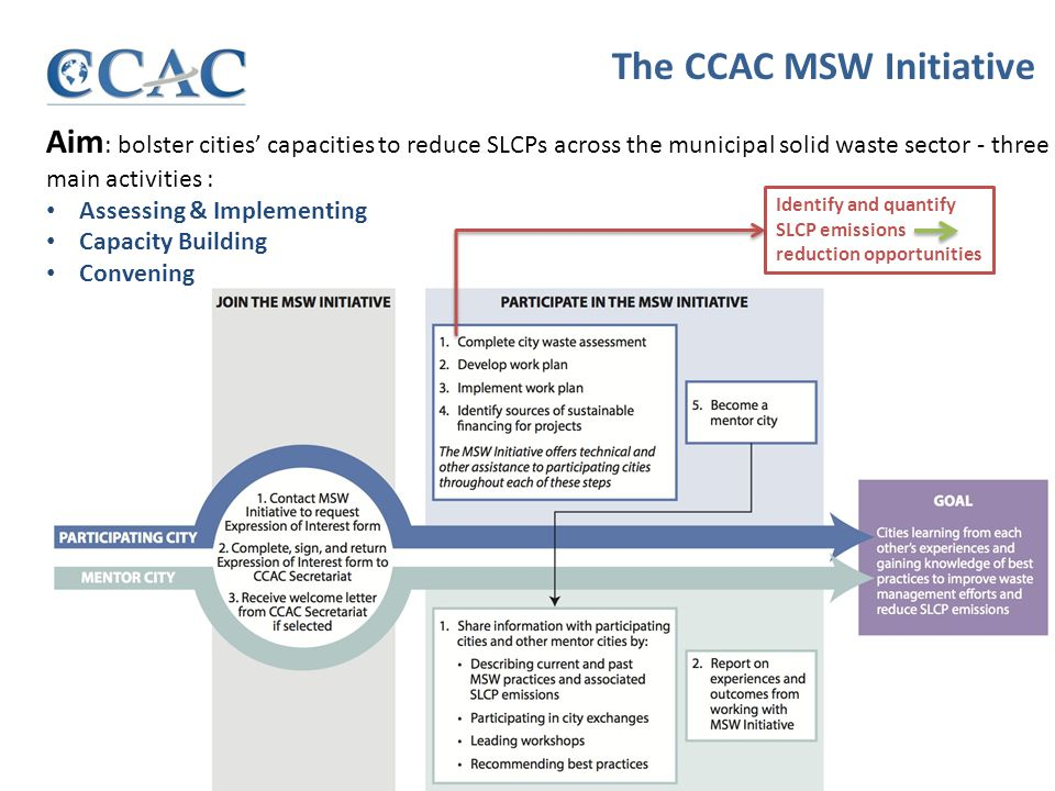 Aim : bolster cities' capacities to reduce SLCPs across the municipal solid waste sector - three main activities : Assessing & Implementing Capacity Building Convening The CCAC MSW Initiative Identify and quantify SLCP emissions reduction opportunities