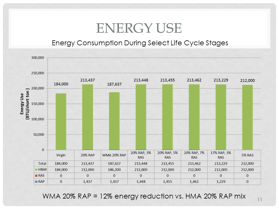 ENERGY USE 11 Energy Consumption During Select Life Cycle Stages WMA 20% RAP = 12% energy reduction vs. HMA 20% RAP mix