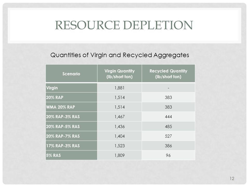 RESOURCE DEPLETION Scenario Virgin Quantity (lb/short ton) Recycled Quantity (lb/short ton) Virgin 1,881- 20% RAP 1,514383 WMA 20% RAP 1,514383 20% RA