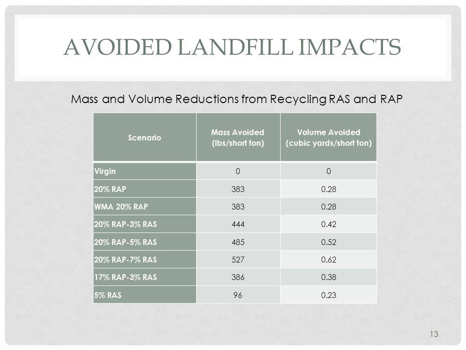 AVOIDED LANDFILL IMPACTS Scenario Mass Avoided (lbs/short ton) Volume Avoided (cubic yards/short ton) Virgin 00 20% RAP 3830.28 WMA 20% RAP 3830.28 20