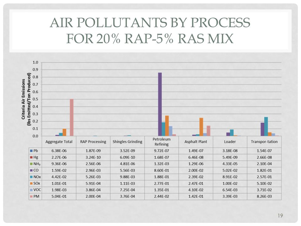 AIR POLLUTANTS BY PROCESS FOR 20% RAP-5% RAS MIX 19