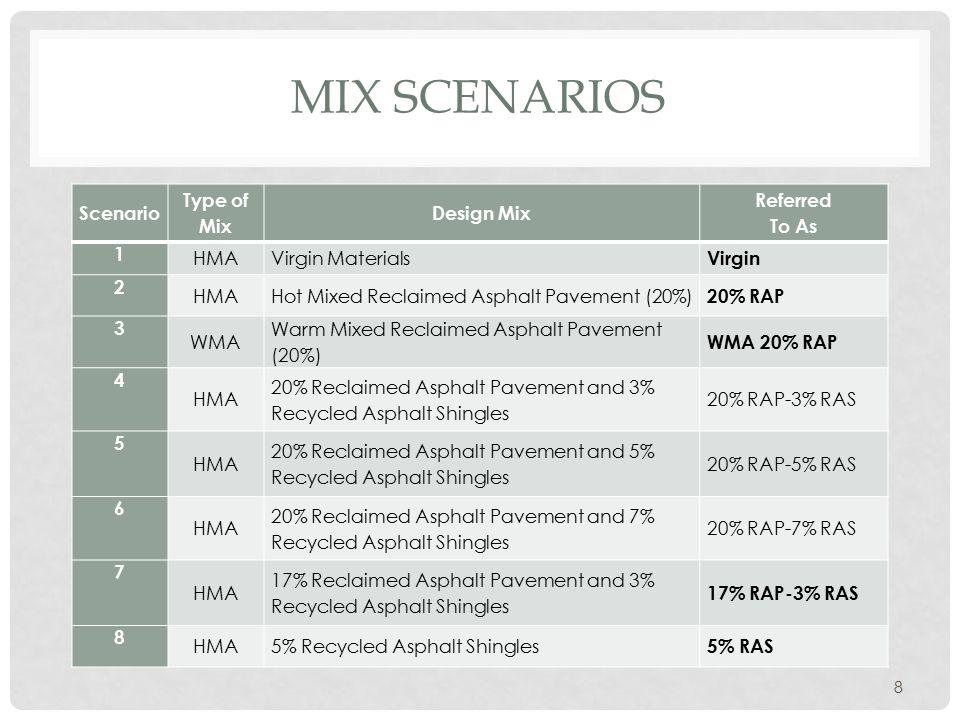 MIX SCENARIOS Scenario Type of Mix Design Mix Referred To As 1 HMAVirgin Materials Virgin 2 HMAHot Mixed Reclaimed Asphalt Pavement (20%) 20% RAP 3 WM