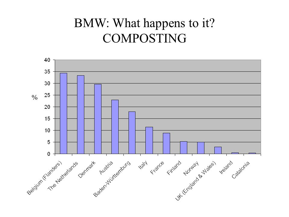 BMW: What happens to it COMPOSTING