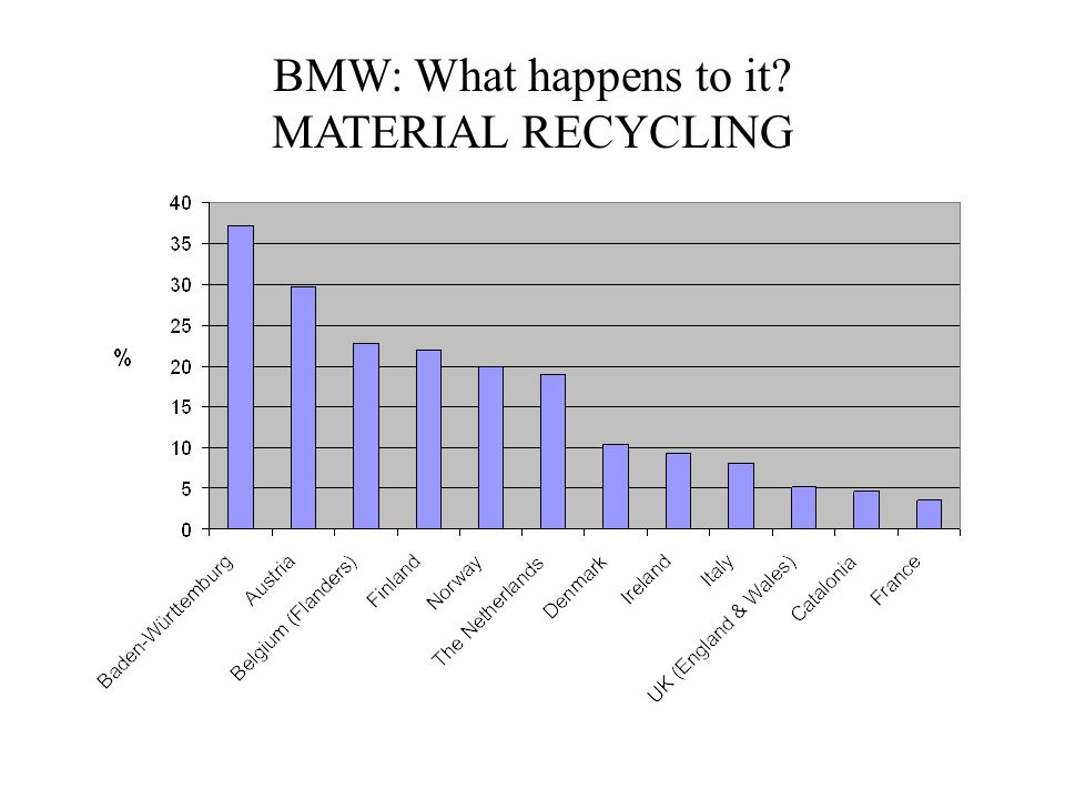 BMW: What happens to it? MATERIAL RECYCLING