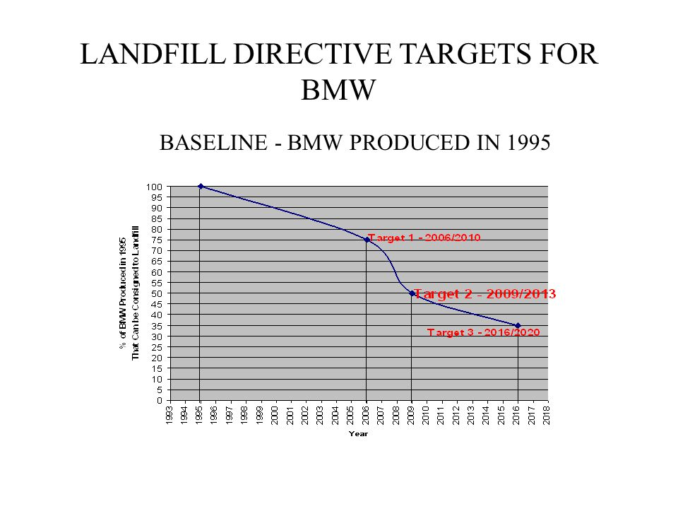 LANDFILL DIRECTIVE TARGETS FOR BMW BASELINE - BMW PRODUCED IN 1995