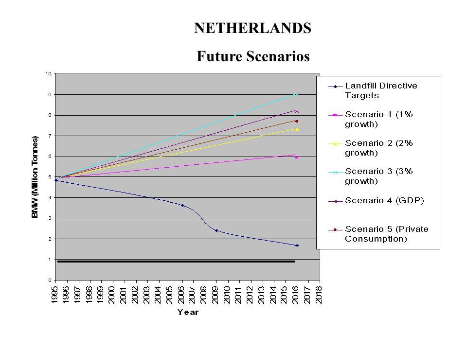 NETHERLANDS Future Scenarios