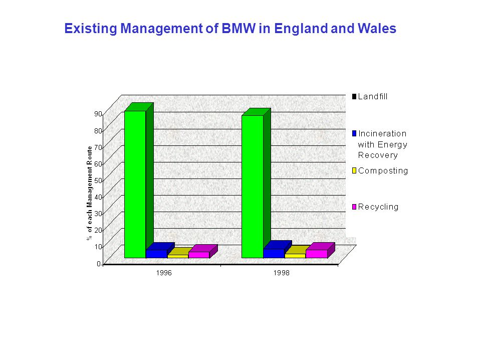 Existing Management of BMW in England and Wales