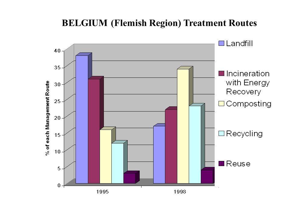 BELGIUM (Flemish Region) Treatment Routes