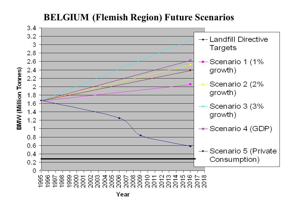 BELGIUM (Flemish Region) Future Scenarios