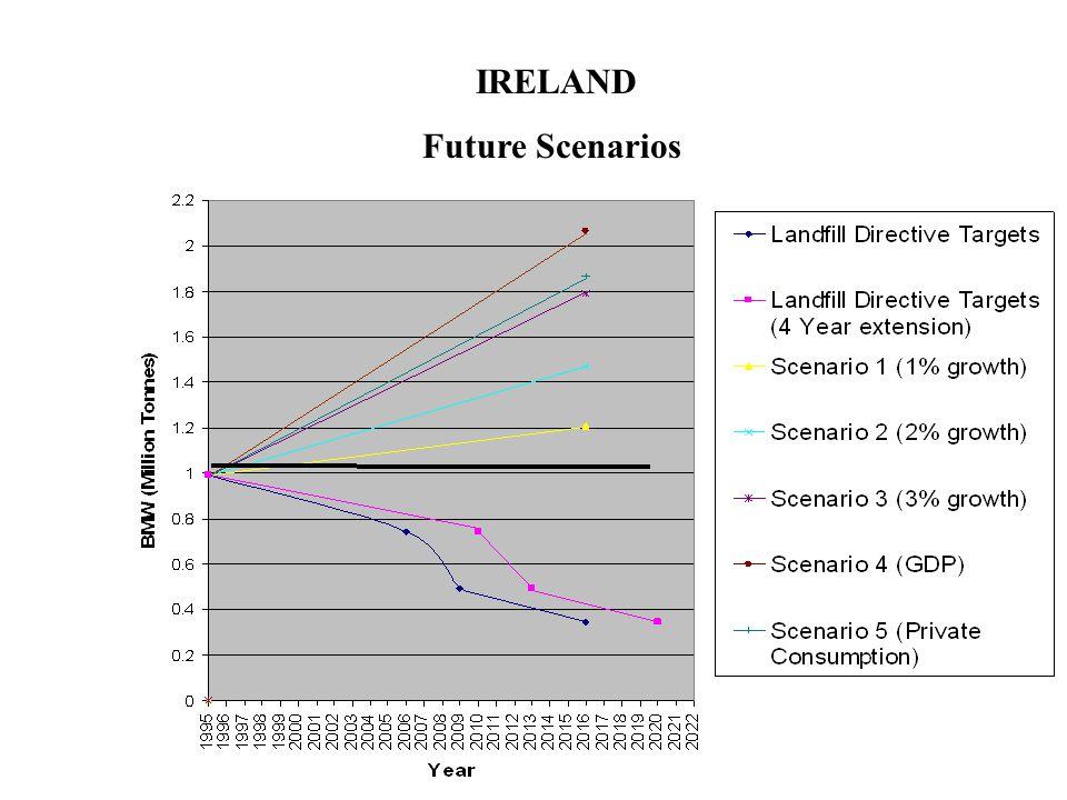 IRELAND Future Scenarios