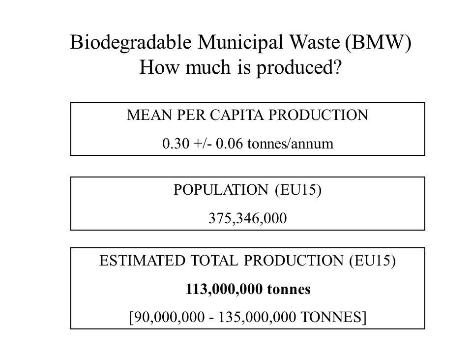 Biodegradable Municipal Waste (BMW) How much is produced? MEAN PER CAPITA PRODUCTION 0.30 +/- 0.06 tonnes/annum POPULATION (EU15) 375,346,000 ESTIMATE