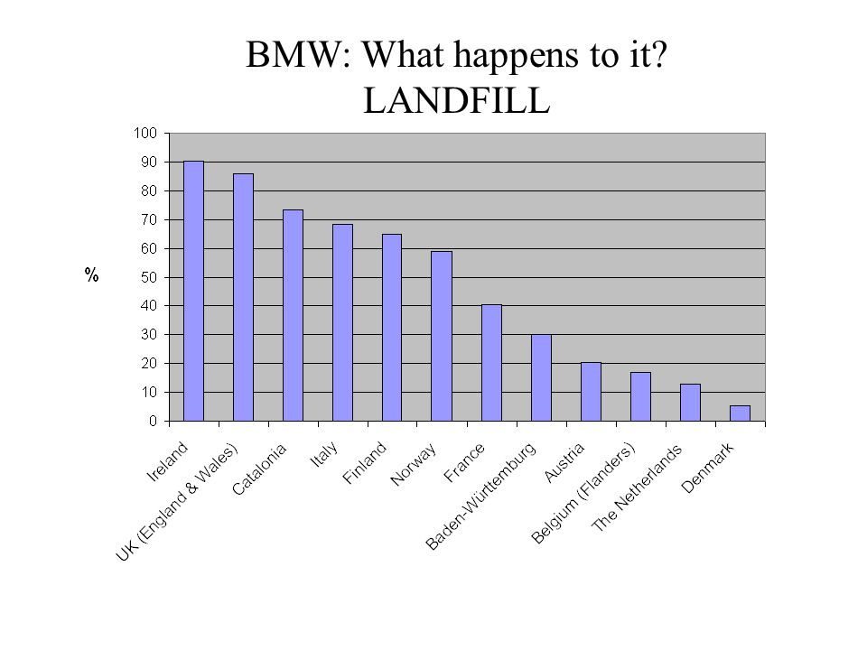 BMW: What happens to it LANDFILL