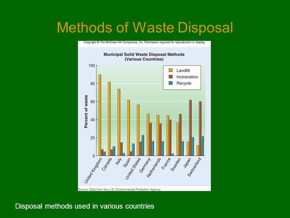 Methods of Waste Disposal Disposal methods used in various countries