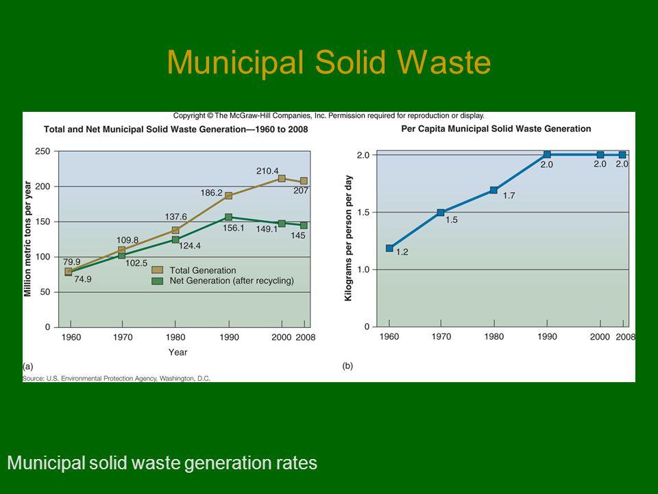 Municipal Solid Waste Municipal solid waste generation rates