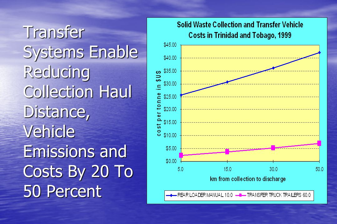 Transfer Systems Enable Reducing Collection Haul Distance, Vehicle Emissions and Costs By 20 To 50 Percent