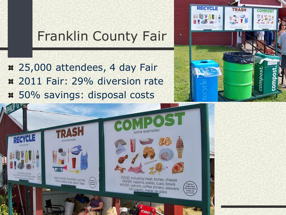 Franklin County Fair 25,000 attendees, 4 day Fair 2011 Fair: 29% diversion rate 50% savings: disposal costs