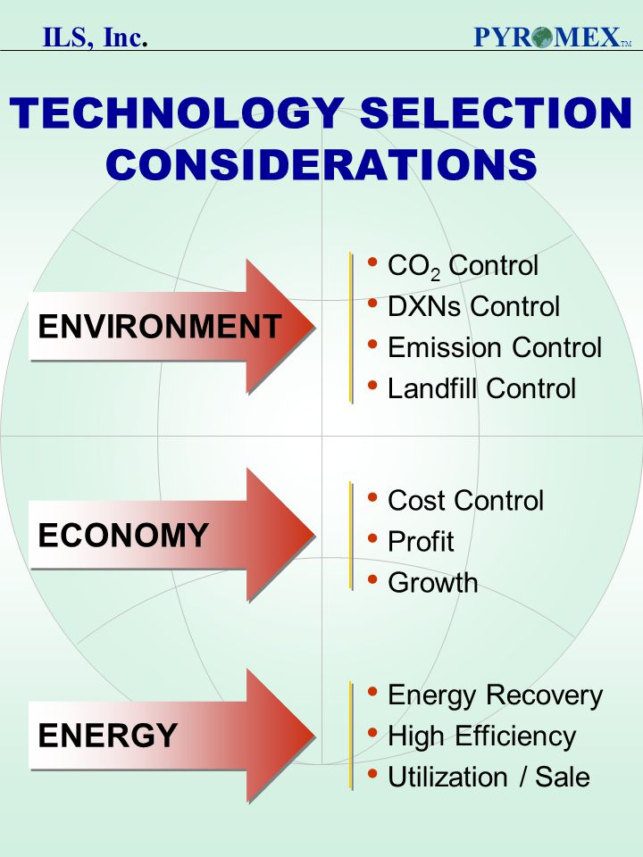 TECHNOLOGY SELECTION CONSIDERATIONS CO 2 Control DXNs Control Emission Control Landfill Control Cost Control Profit Growth Energy Recovery High Efficiency Utilization / Sale ENVIRONMENT ECONOMY PYR MEX TM ENERGY ILS, Inc.